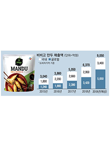 bibigo Mandu sales (Unit: KRW 100mn), Korea, Global, *Based on consumer price, 2019 (estimate)