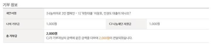 Donation information,Name of proposal,[Three Sharing Heroes Campaign-1] Kind-hearted loan Lee Chang-Ho, can human rights also be lent? My donation 1,000 won,CJ Sharing Foundation's donation,1,000 won,Total donation,2,000 won, CJ chipped in the same amount of money as your donation, and a total of 2,000 won was sent to your hero.